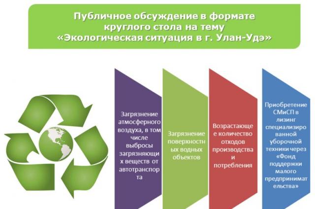 Экологическая обстановка Улан-Удэ