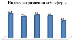 Экологическая обстановка в Череповце