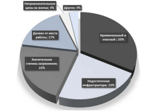 Экологическая ситуация в Сыктывкаре