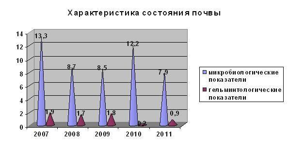 Экология Пскова