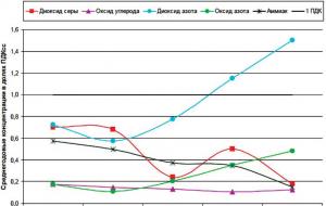 График экологической ситуации в Нижнем Тагиле