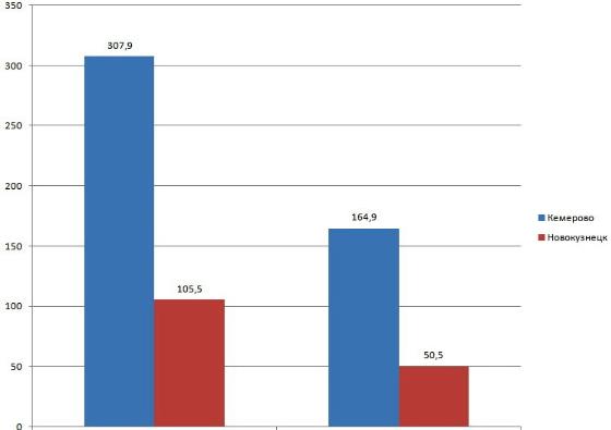 График промышленности Новокузнецка и Кемеровской области