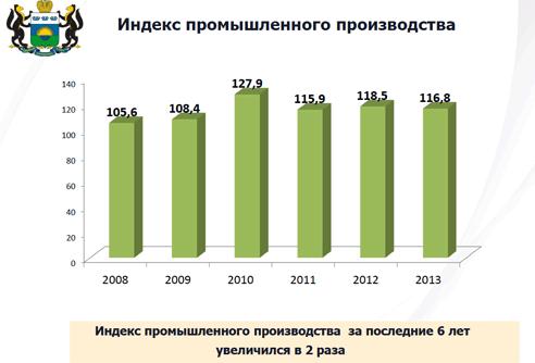 Индекс промышленного производства Тюмени