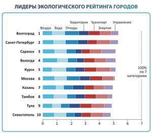 Лидеры экологического рейтинга городов