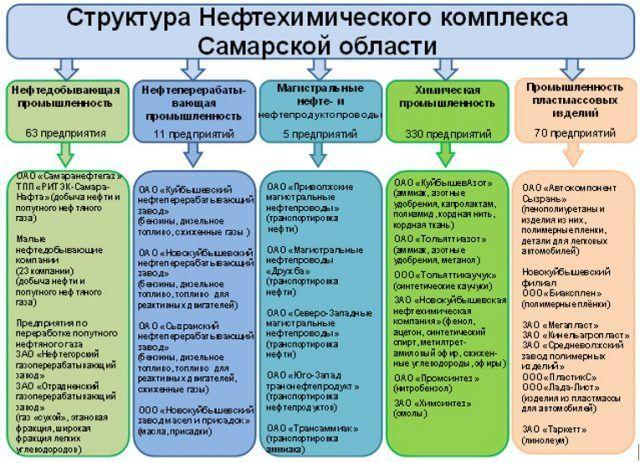 Нефтехимический комплекс Самарской области