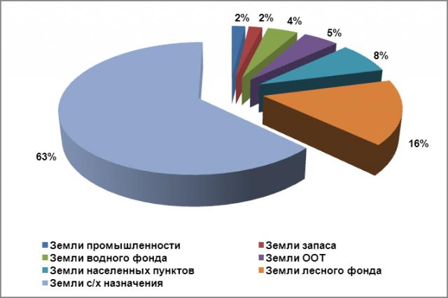 Обзор рынка земельных участков Краснодарского края
