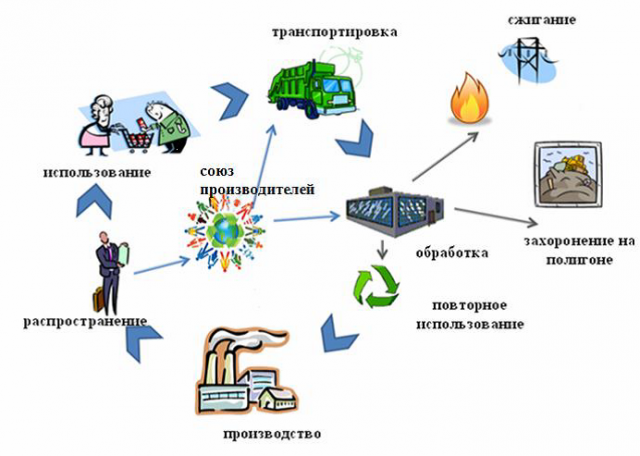 Производство в Кемерово