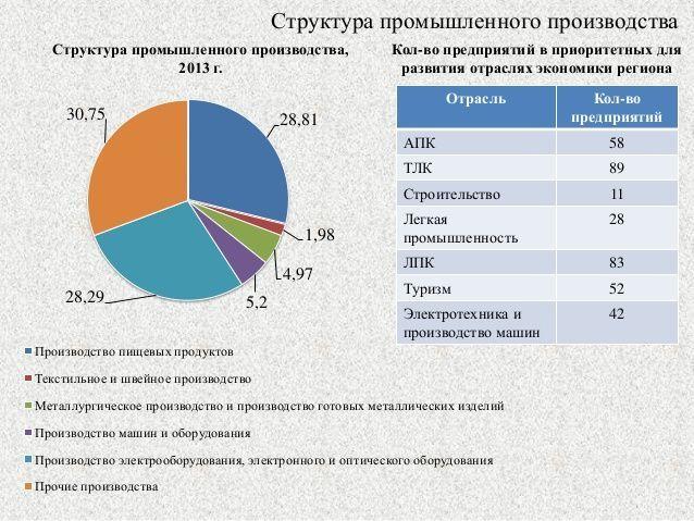 Промышленная структура Псковской области