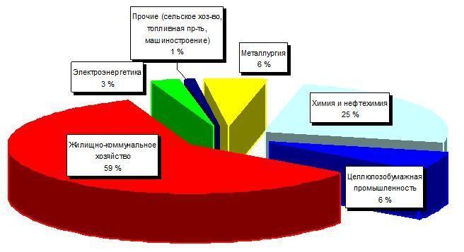 Промышленность Пермского края