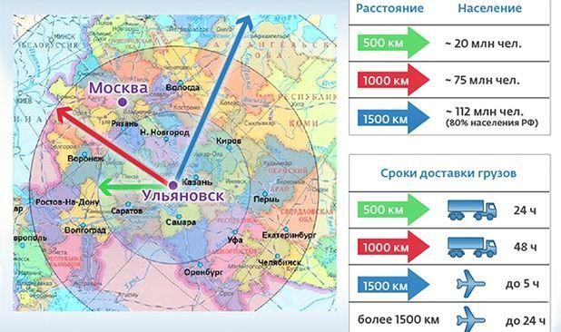Промышленность Ульяновска