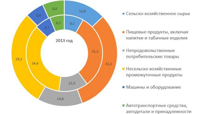 Промышленный сектор Ростовской области