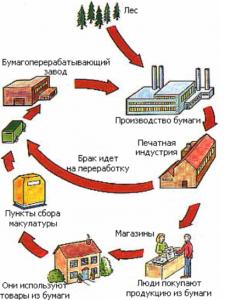 Сдать ламинированную бумагу в Ярославле