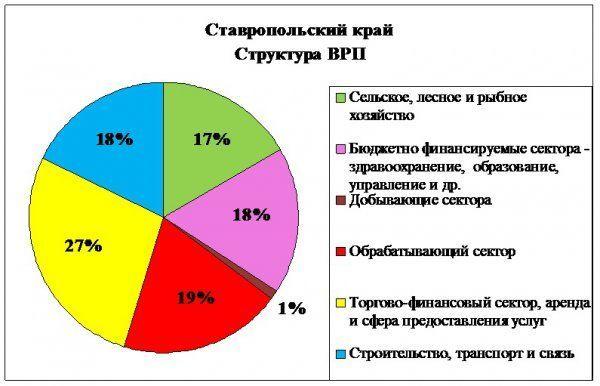 Структура ВРП Ставропольского края