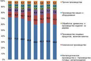Структура обрабатывающих производств Вологодской области