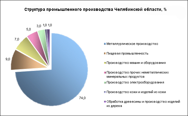 Структура промышленного производства Челябинской области
