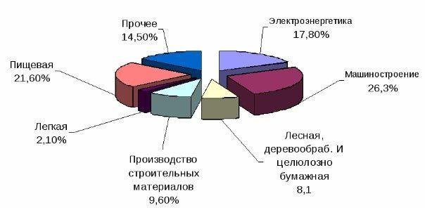 Структура промышленности Брянска