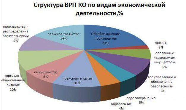 Структура промышленности Костромской области