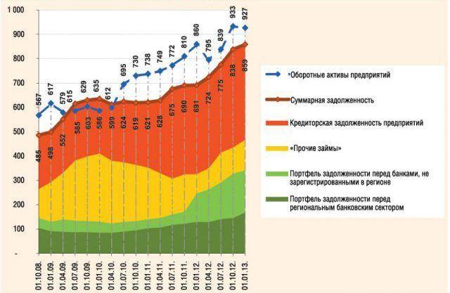 Структура текущей задолжонности и оборотные активы красноярских предприятий