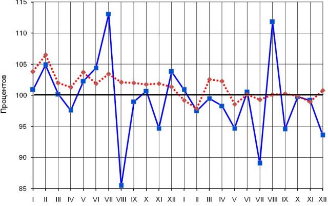 В Кировской области снижаются объемы промпроизводства
