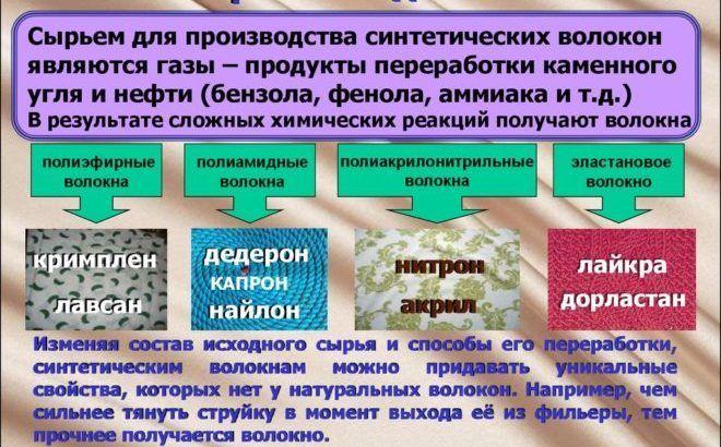 Переработка синтетических тканей