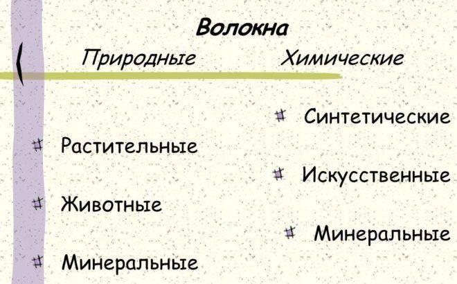 Разновидности Волокон