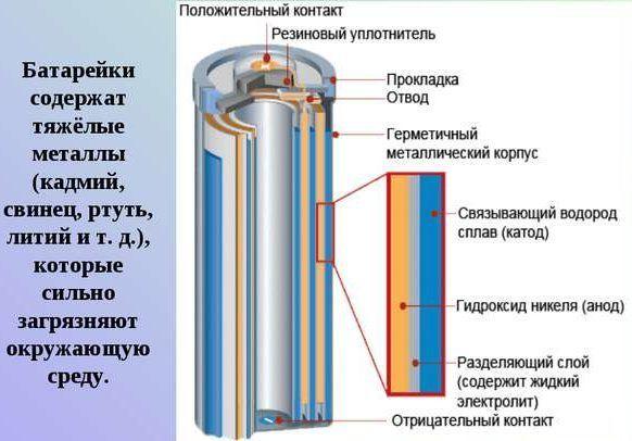 Батарейки содержат тяжёлые металлы