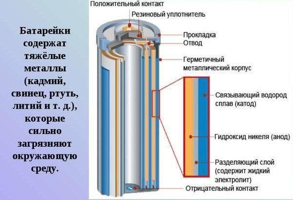 Что содержится в батарейках