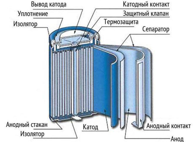 Конструкция никель─металлогидридных аккумуляторов