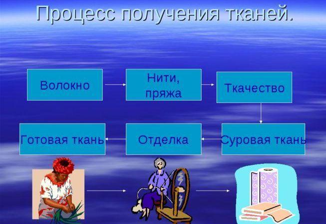 Процесс переработки тканей