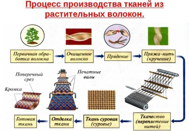 Процесс производства тканей из растительных волокон