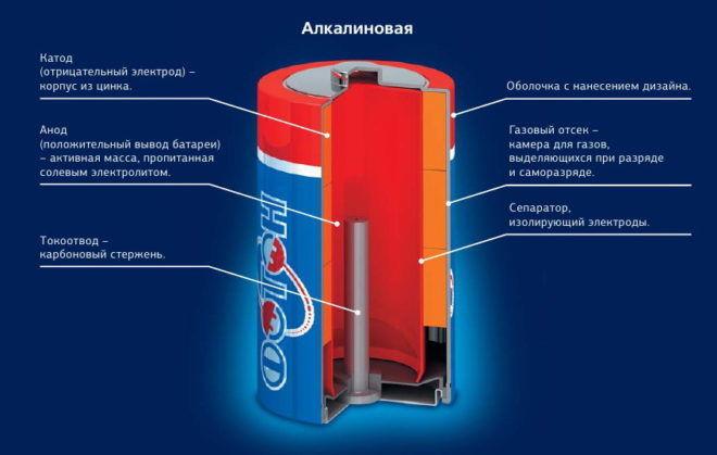 Свойства батареек алкалиновые
