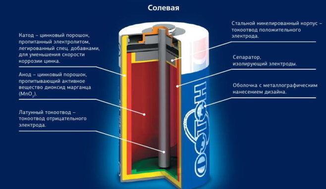 Устройство солевой батарейки