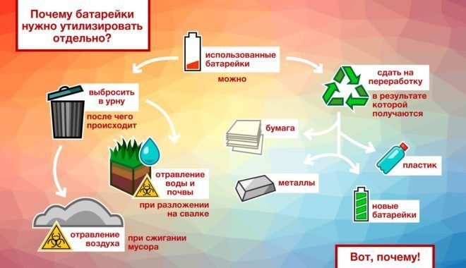 Влияние батареек на почву