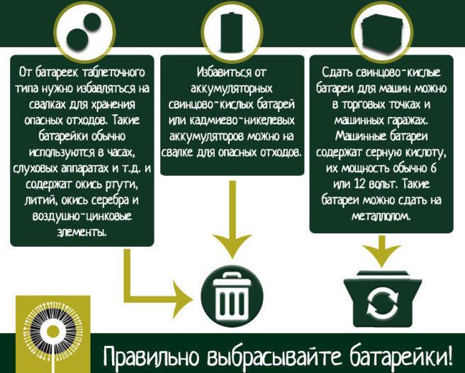 Куда можно сдать автомобильный аккумулятор в н новгороде вывезти металлолом в Мисцево-Куровское