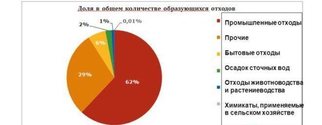 Данные статистики