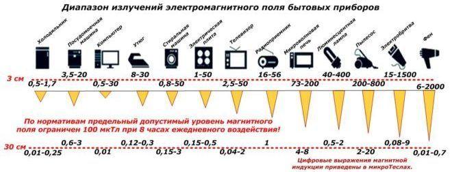 Электричество и здоровья