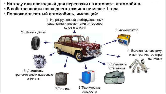 Как сдать старую машину