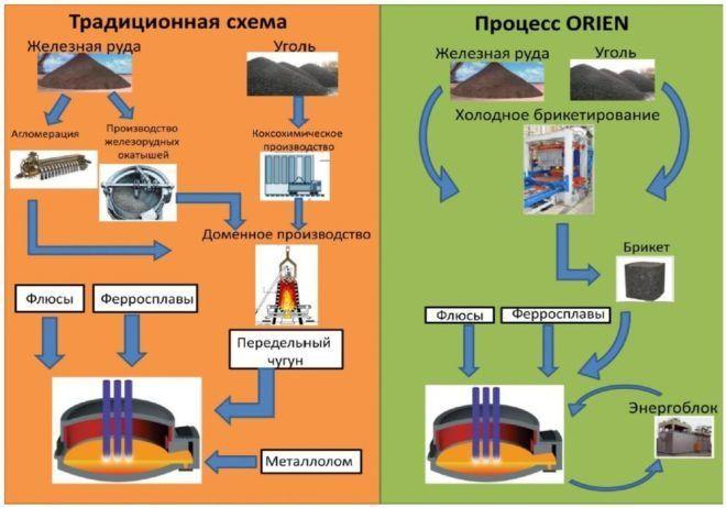Производство металла в доменной печи