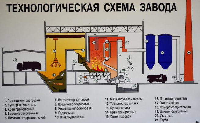 Сжигание на мусоросжигательных заводах