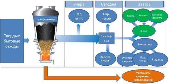 Производства топлива
