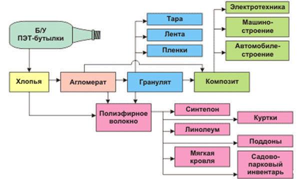Направления использования вторичного ПЭТ
