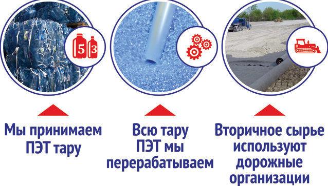 Переработка ПЭТ тары в гранулы и вторичное производство