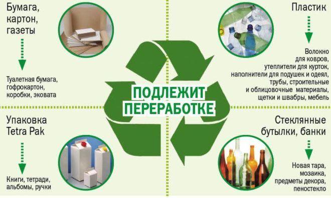 Подлежат переработки отходы