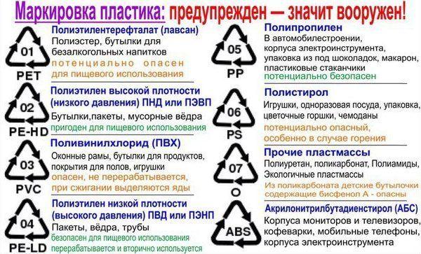 Маркировочная таблица пластиеа