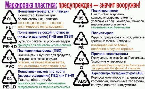 Таблица маркировки пластика