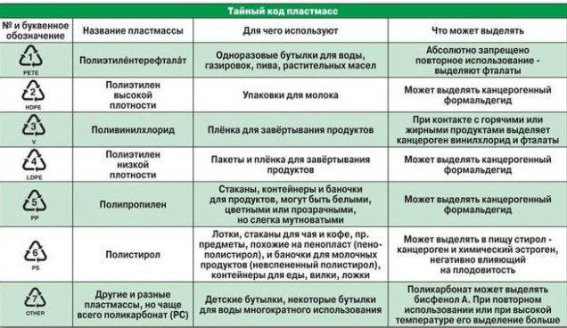 Таблица маркировки пластиковых изделий