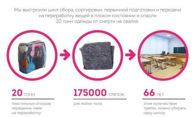 Жизнь старой одежды