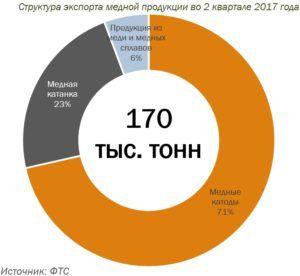 Структура производства меди в 2 полугодии 2017 года в России