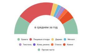 Приблизительный график за год по переработке вторсырья