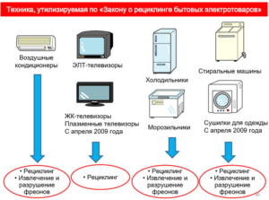 Техника, утилизируемая по Закону о рециклинге бытовых электротоваров